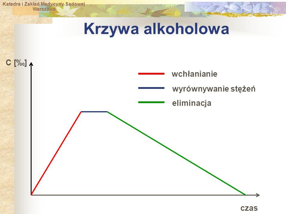 Krzywa alkoholowa C [‰] wchłanianie wyrównywanie stężeń eliminacja
